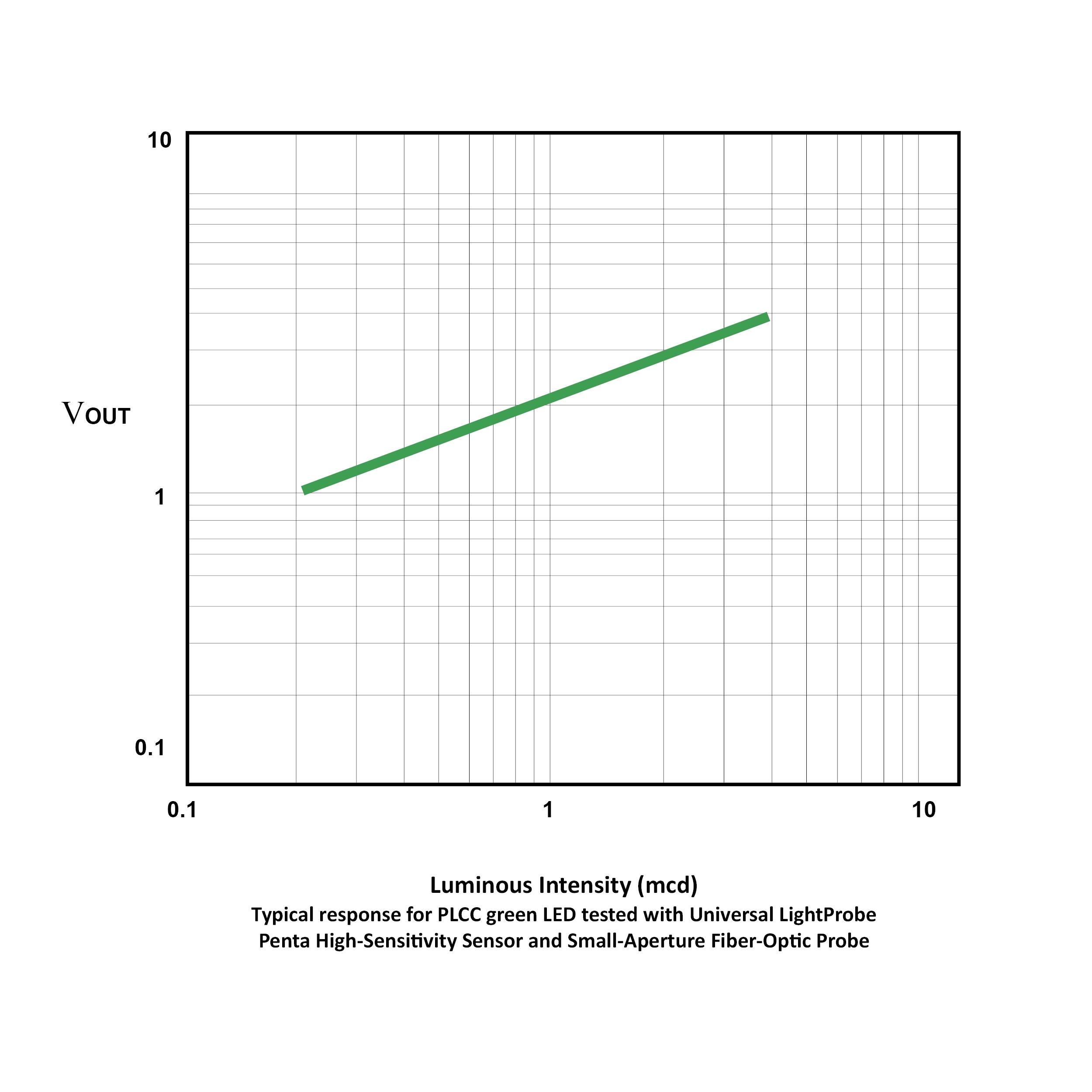 High-Sensitivity Chart