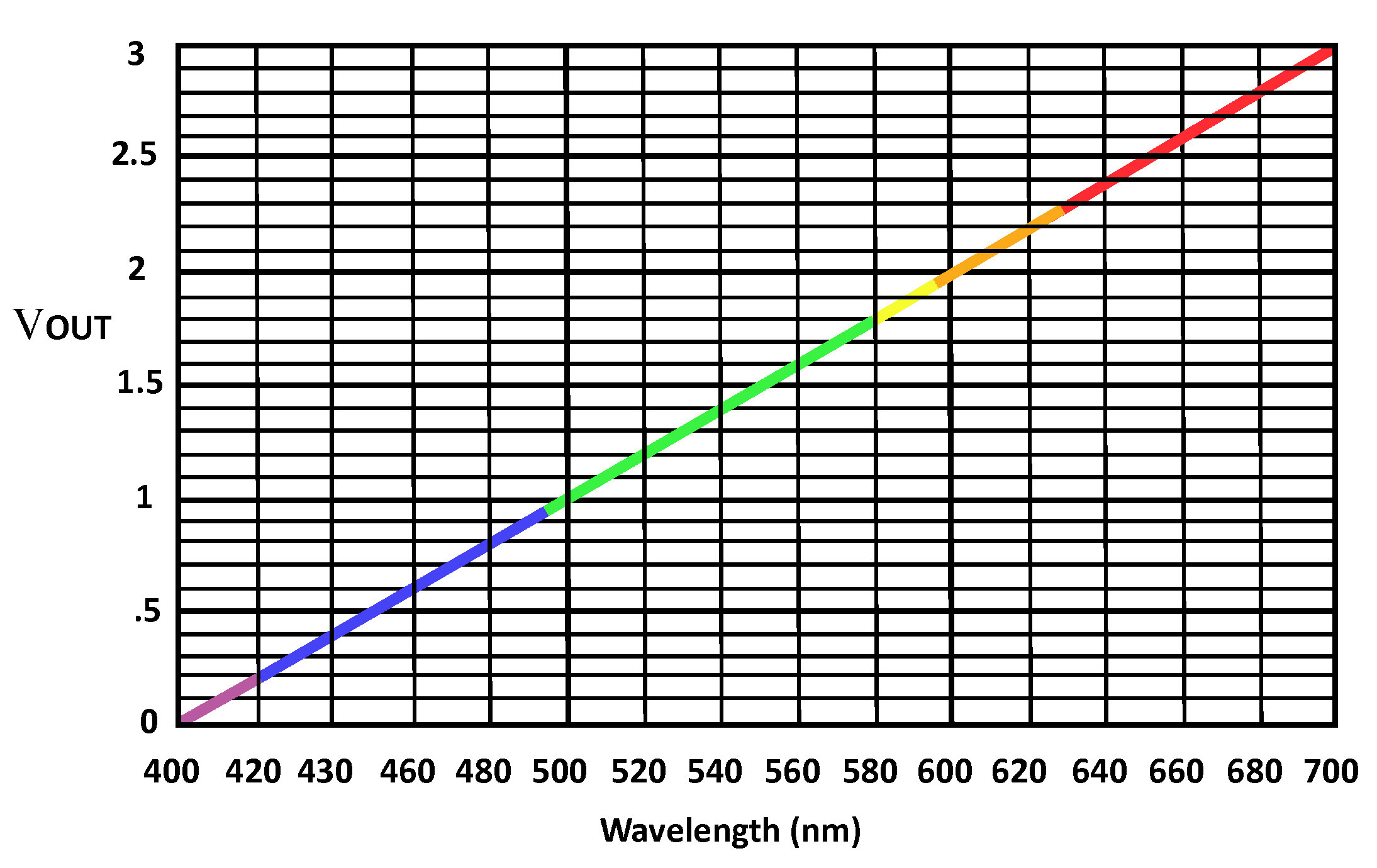 spectra graph with vout and border