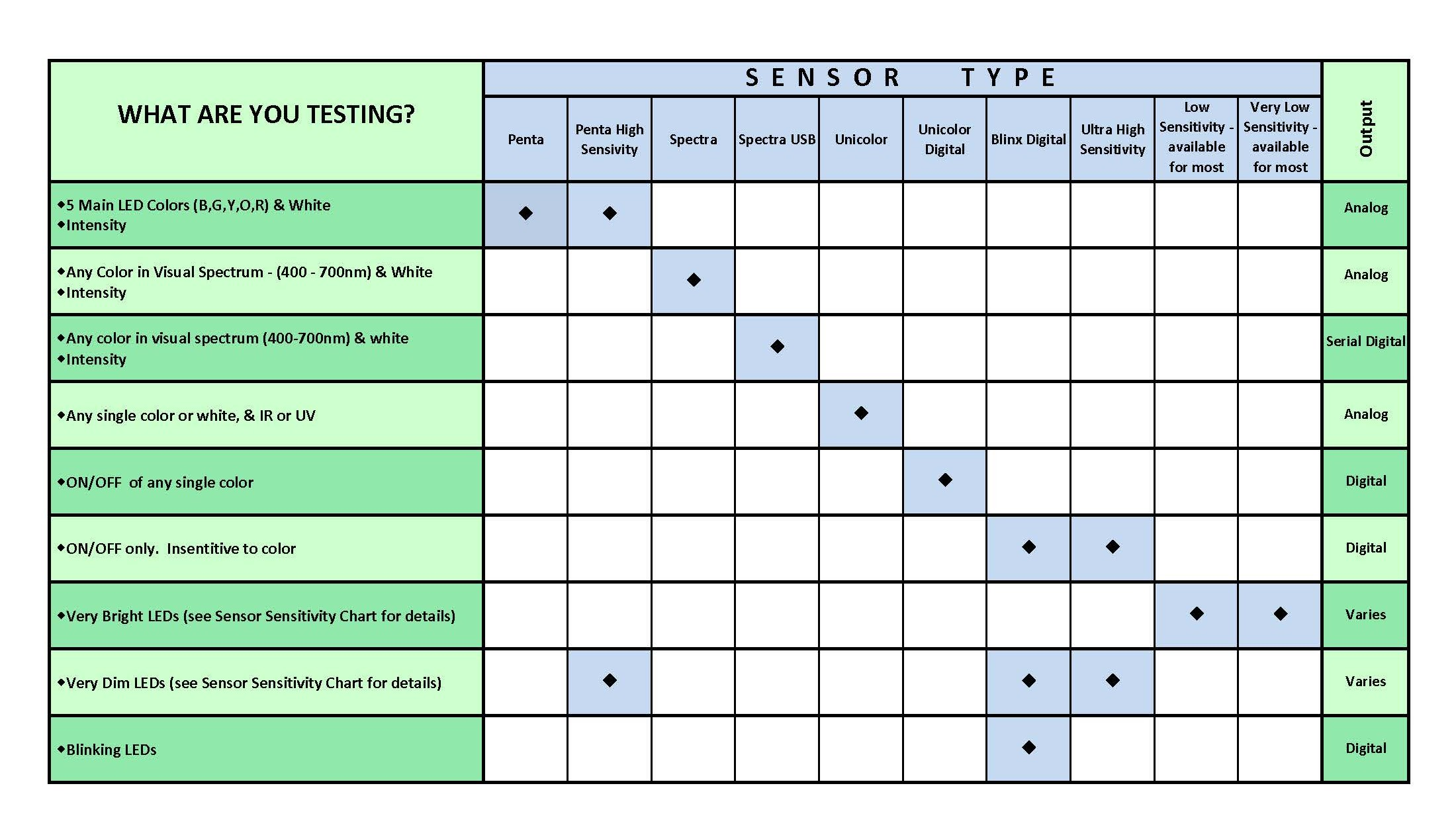 Sensor Selection Chart3